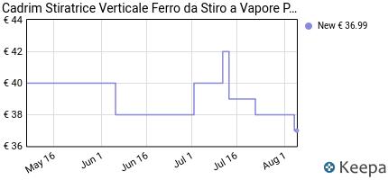andamento prezzo cadrim-stiratrice-a-vapore-verticale-stiratrice-a
