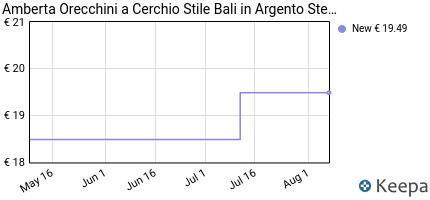 andamento prezzo amberta-cerchi-tribali-in-argento-sterling-925-o