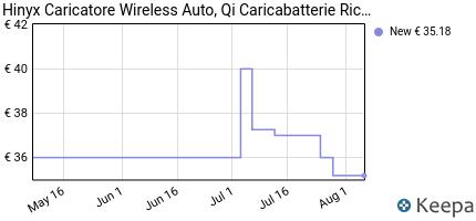 andamento prezzo hinyx-caricatore-wireless-auto-qi-caricabatterie-