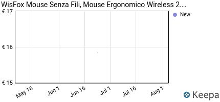 andamento prezzo wisfox-mouse-senza-fili-mouse-ergonomico-wireless