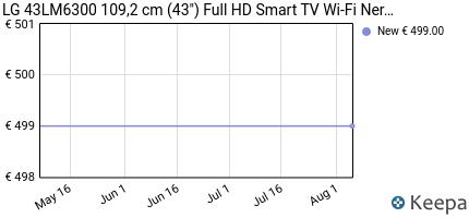 andamento prezzo lg-43lm6300-109-2-cm-43-full-hd-smart-tv-wi-fi-