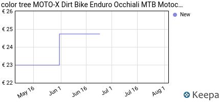 andamento prezzo moto-x-dirt-bike-enduro-occhiali-mtb-motocross-ant