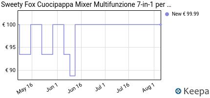 andamento prezzo cuocipappa-mixer-multifunzione-7-in-1-per-bebe-v