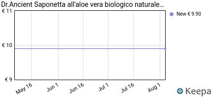 andamento prezzo barra-di-sapone-di-aloe-vera-naturale-organico-fat