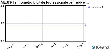 andamento prezzo aiesi%C2%AE-termometro-digitale-professionale-per-febbr