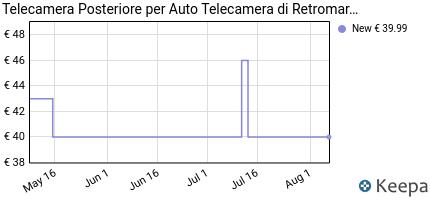 andamento prezzo telecamera-posteriore-per-auto-telecamera-di-retro