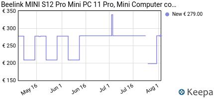 andamento prezzo beelink-u55-mini-pc-mini-computer-desktop-con-cpu