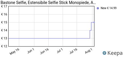 andamento prezzo bastone-selfie-estensibile-selfie-stick-monopiede