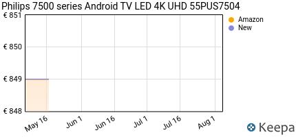 andamento prezzo philips-55pus7504-55--android-smart-tv-4k-uhd-le