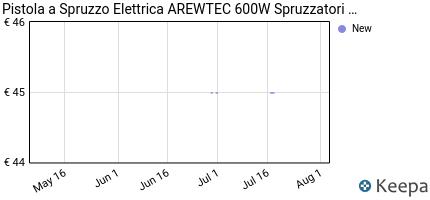 andamento prezzo arewtec-pistola-a-spruzzo-elettrica-600w-con-fluss