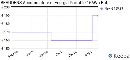 andamento prezzo beaudens-accumulatore-di-energia-portatile-166wh-
