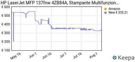 andamento prezzo stampante-laser-multifunzione-hp-laser-137fwg-sta