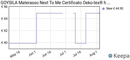 andamento prezzo materasso-next-to-me-certificato-oeko-tex%C2%AE-h-7cm-m
