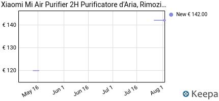 andamento prezzo xiaomi-mi-air-purifier-2h-purificatore-d-aria-rim
