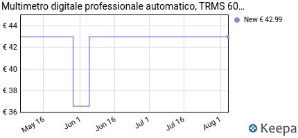 andamento prezzo multimetro-digitale-professionale-automatico-trms