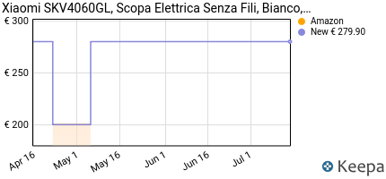 andamento prezzo xiaomi-handheld-vacuum-cleaner-aspir-scopa-elett