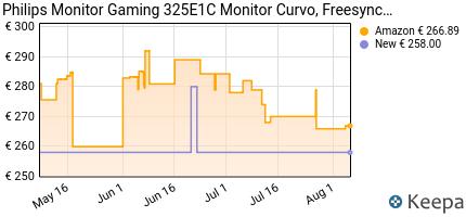 andamento prezzo philips-monitor-gaming-325e1c-monitor-curvo-frees