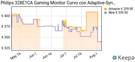 andamento prezzo philips-328e1ca-gaming-monitor-curvo-con-adaptive-