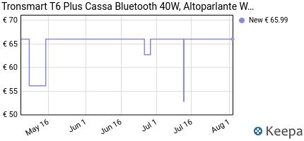 andamento prezzo tronsmart-t6-plus-cassa-bluetooth-40w-altoparlant