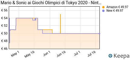 andamento prezzo mario-sonic-ai-giochi-olimpici-di-tokyo-2020-n
