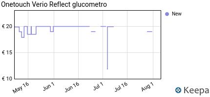 andamento prezzo onetouch-verio-reflect-glucometro