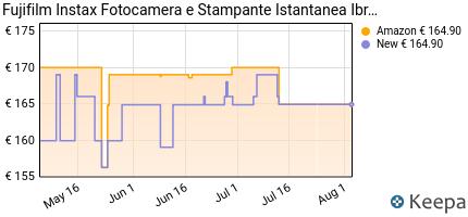andamento prezzo fujifilm-instax-mini-liplay-blush-gold-fotocamera-