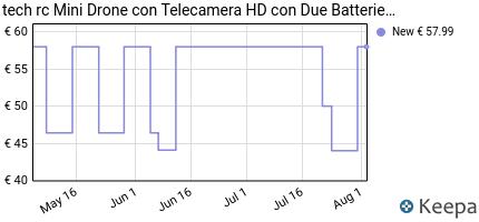 andamento prezzo tech-rc-mini-drone-con-hd-telecamera-con-due-batte