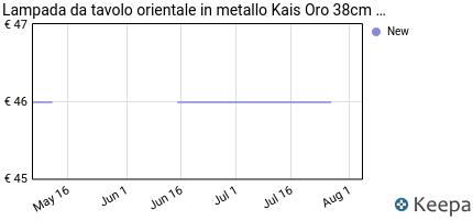 andamento prezzo lampada-da-tavolo-orientale-in-metallo-kais-oro-38