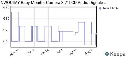 andamento prezzo baby-monitor-camera-3-2-lcd-audio-digitale-per-bam
