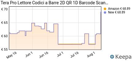 andamento prezzo tera-lettore-codici-a-barre-3-in-1-barcode-scanner