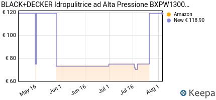 andamento prezzo black-decker-bxpw1300td-idropulitrice-ad-alta-pres