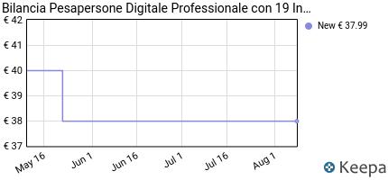 andamento prezzo youngdo-bilancia-pesa-persona-digitale-ito-bilanc