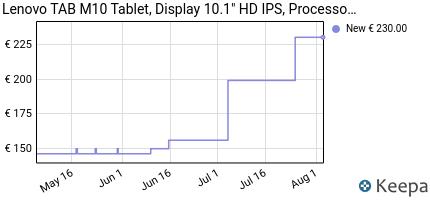 andamento prezzo lenovo-tab-m10-tablet-display-10-1-hd-ips-proce