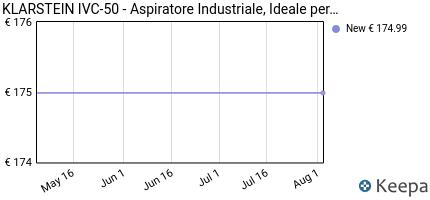 andamento prezzo klarstein-ivc-50-2019-edition-aspiratore-industri