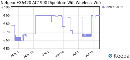 andamento prezzo netgear-ex6420-ac1900-ripetitore-wifi-wireless-wi