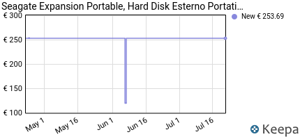 andamento prezzo seagate-stea5000402-hard-disk-portatile-esterno-e