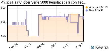 andamento prezzo philips-regolacapelli-serie-5000-trim-n-flow-dual