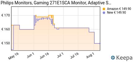andamento prezzo philips-monitor-gaming-271e1sca-monitor-adaptive-