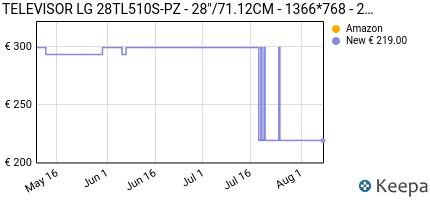 andamento prezzo televisor-lg-28tl510s-pz-28-71-12cm-1366-76