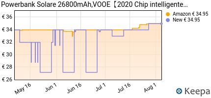 andamento prezzo vooe-powerbank-solare-26800mah-%E3%80%902020-chip-intelli