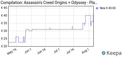 andamento prezzo compilation-assassin-s-creed-origins--odyssey-