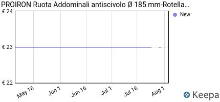 andamento prezzo proiron-ab-roller-addominali-ruota-per-addominali
