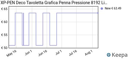 andamento prezzo xp-pen-deco-tavoletta-grafica-penna-pressione-8192