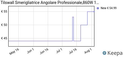 andamento prezzo smerigliatrice-angolare-professionale%EF%BC%8Ctilswall-860