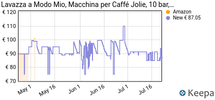 andamento prezzo lavazza-a-modo-mio-macchina-per-caffe-jolie-nera
