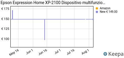 andamento prezzo epson-expression-home-xp-2100-dispositivo-multifun