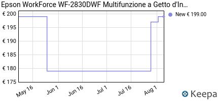 andamento prezzo epson-workforce-wf-2830dwf-multifunzione-a-getto-d