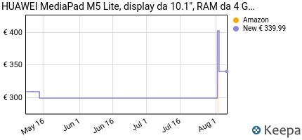 andamento prezzo huawei-m5-lite-10-mediapad-wi-fi-con-display-da-10