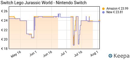 andamento prezzo lego-jurassic-world-nintendo-switch