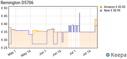 andamento prezzo remington-asciugacapelli-curl-straight-confidence-